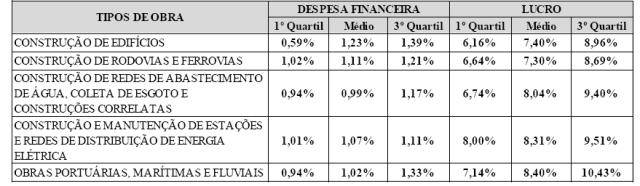 Tab. 05 - Quartis de BDI - Despesas Financeiras e Lucro por Tipo de Obra