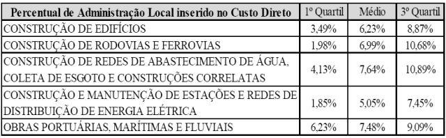 Tab. 06 - Percentual de Administração Local inserido no custo direto