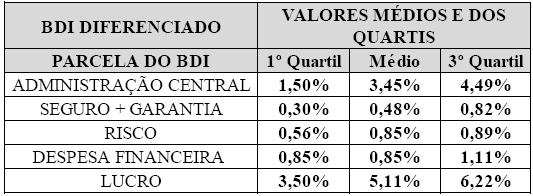 Tab. 08 - BDI Diferenciado - quartis dos elementos componentes